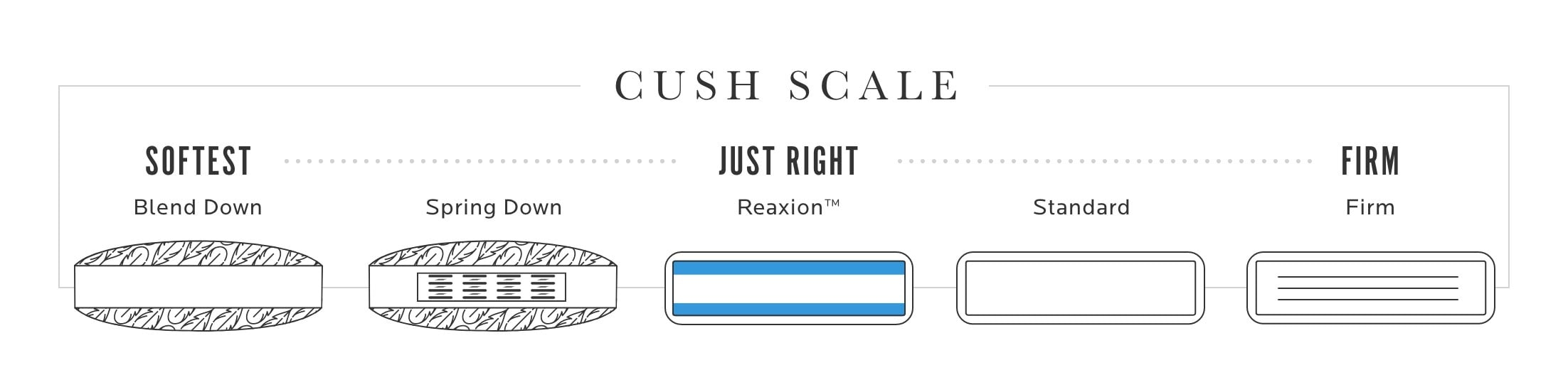 A Cush Scale. Softest to Firm.