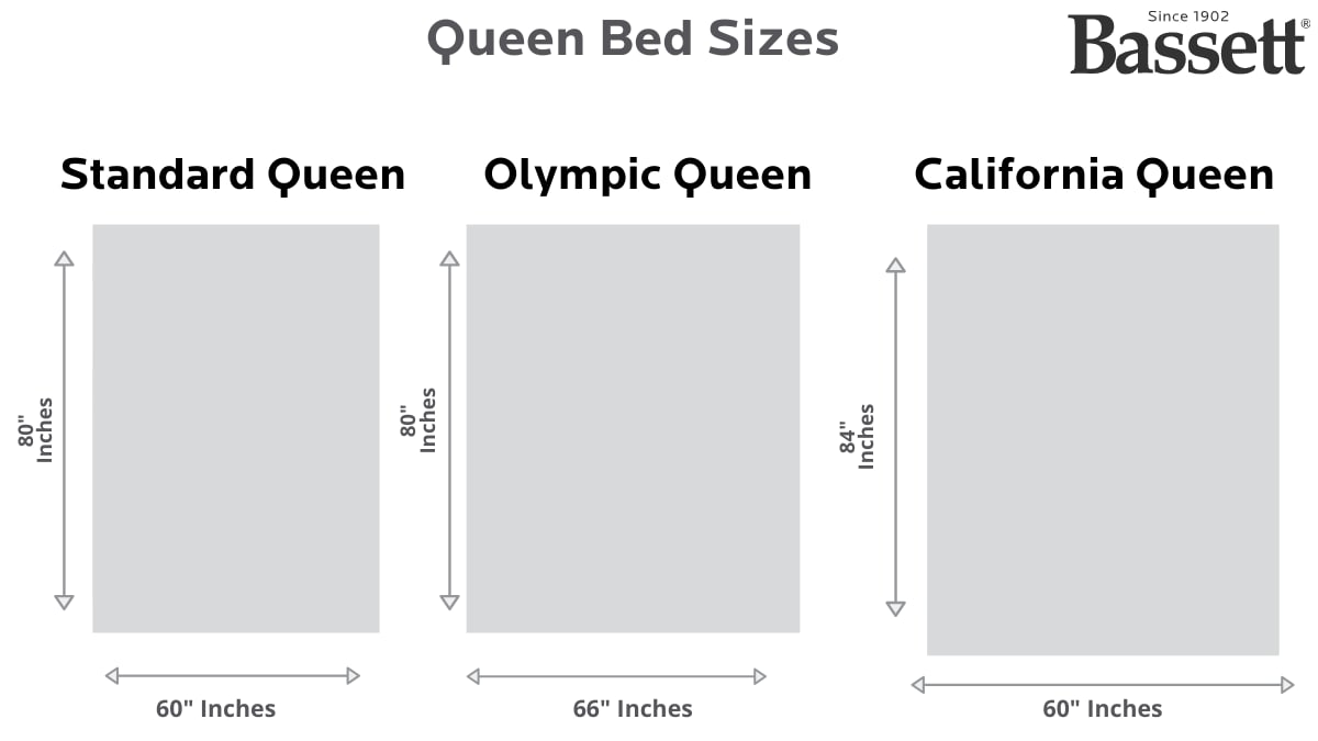 Picture of: Queen Bed Dimensions 2019 W Charts And Images